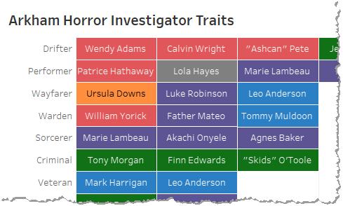 Investigator Traits - Title Image
