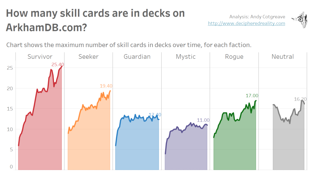 Chart shows the maximum number of skill cards in decks over time, for each faction.
