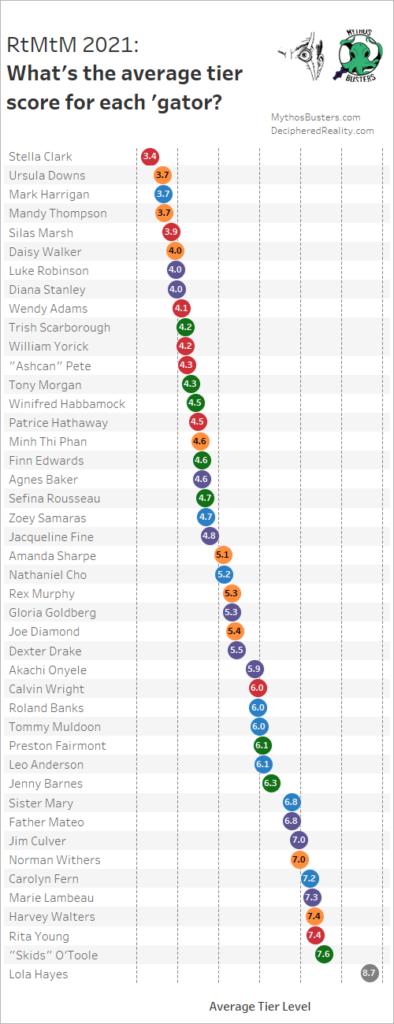 Average tier score for all investigators
